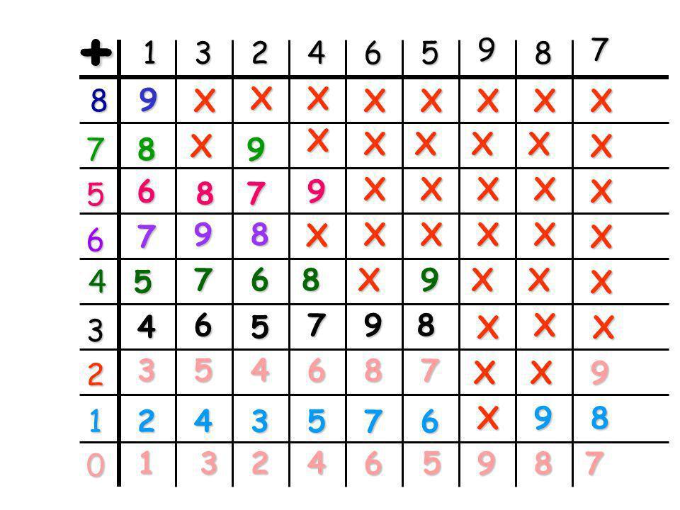 + 1. 3. 2. 4. 6. 5. 9. 8. 7. 8. 9. X. 7. 8. 9. 6. 5. 8. 7. 9.
