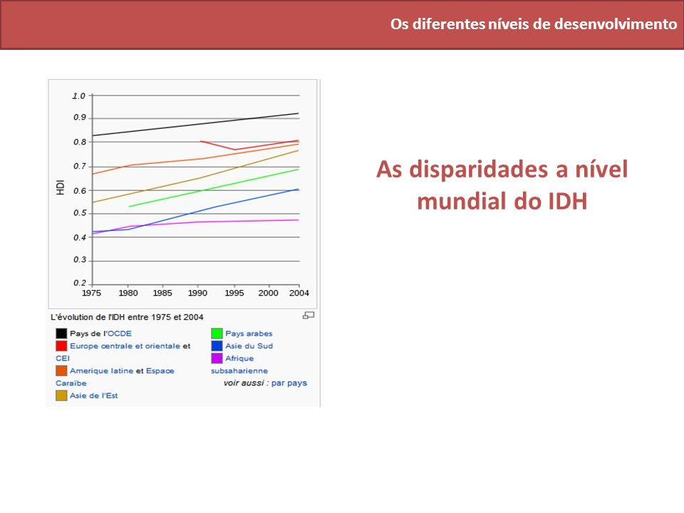 As disparidades a nível mundial do IDH