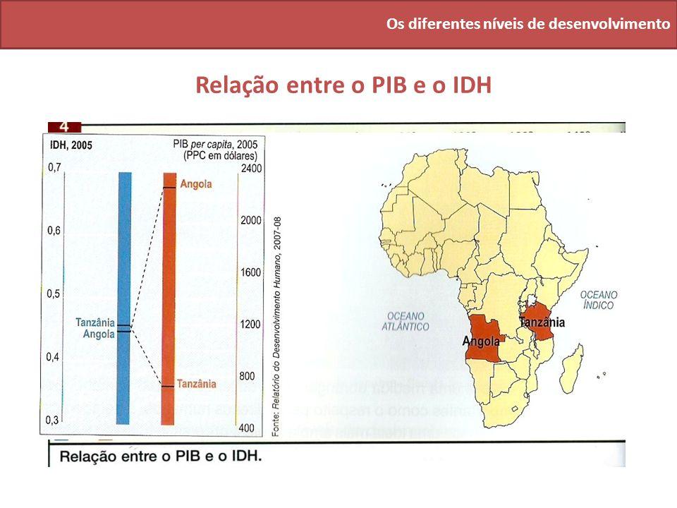 Relação entre o PIB e o IDH