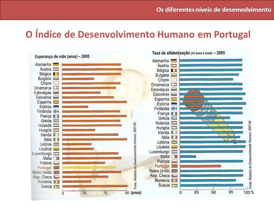 O Índice de Desenvolvimento Humano em Portugal