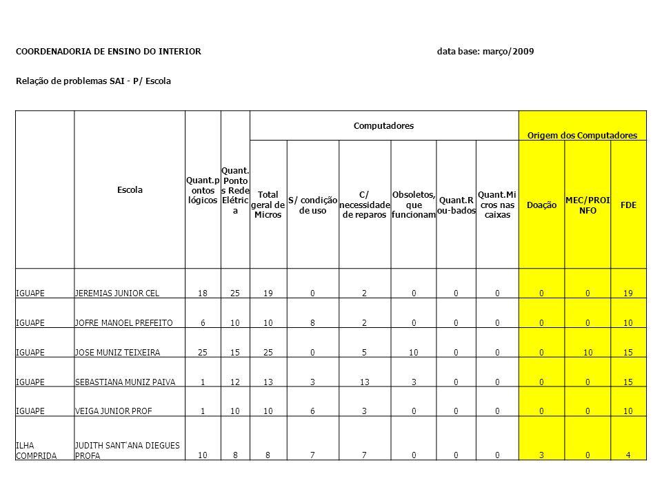 COORDENADORIA DE ENSINO DO INTERIOR data base: março/2009