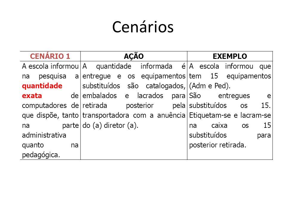 Cenários CENÁRIO 1 AÇÃO EXEMPLO