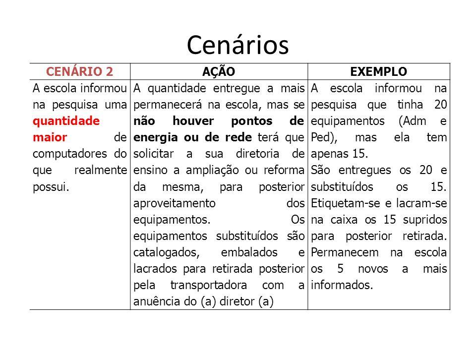 Cenários CENÁRIO 2 AÇÃO EXEMPLO