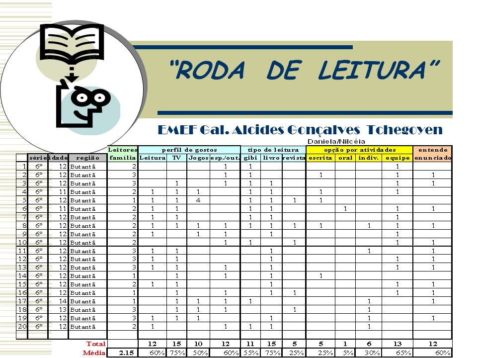 RODA DE LEITURA Colégio Costa Zavagli