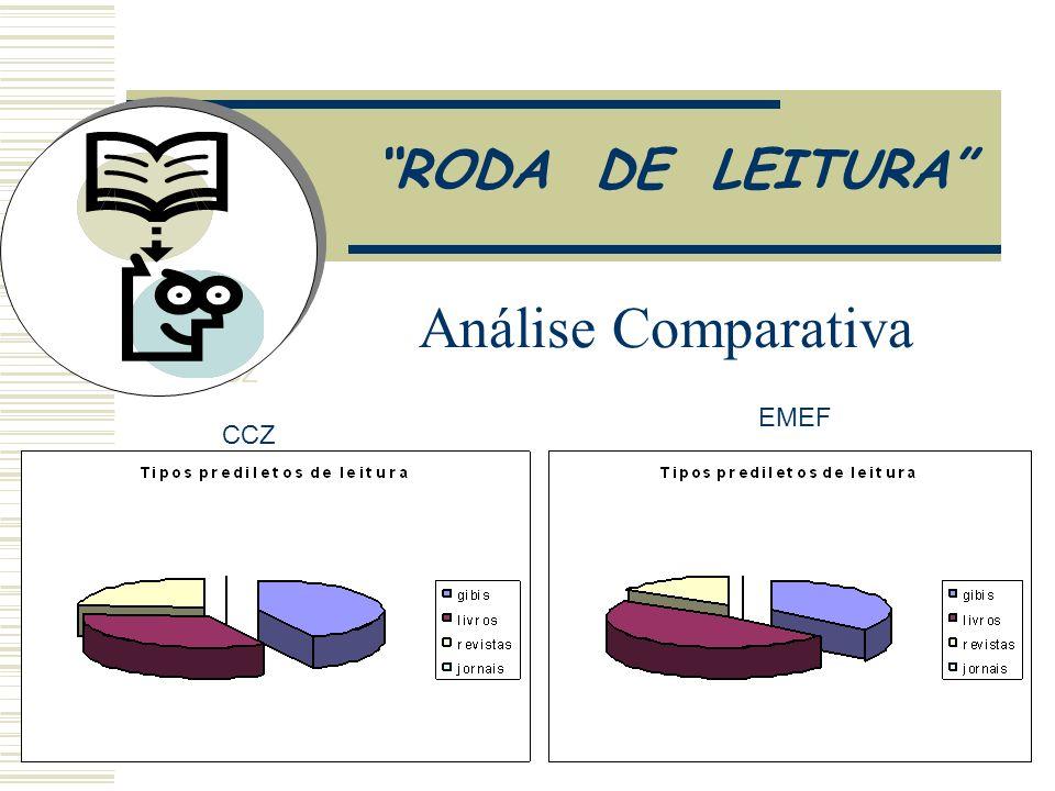 RODA DE LEITURA Análise comparativa CCZ EMEF