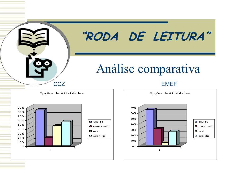 RODA DE LEITURA Análise Comparativa CCZ EMEF CCZ