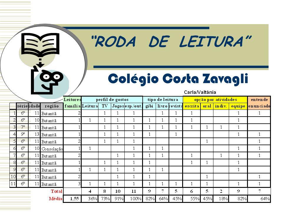 RODA DE LEITURA 3. Avaliação