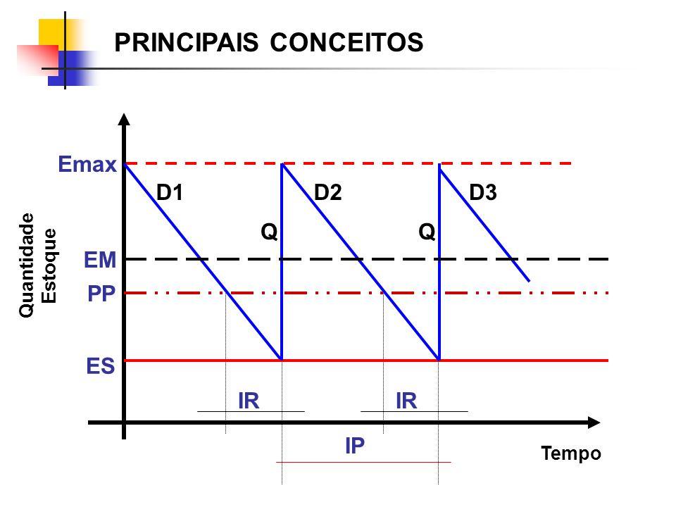 PRINCIPAIS CONCEITOS Emax D1 D2 D3 Q Q EM PP ES IR IR IP Quantidade