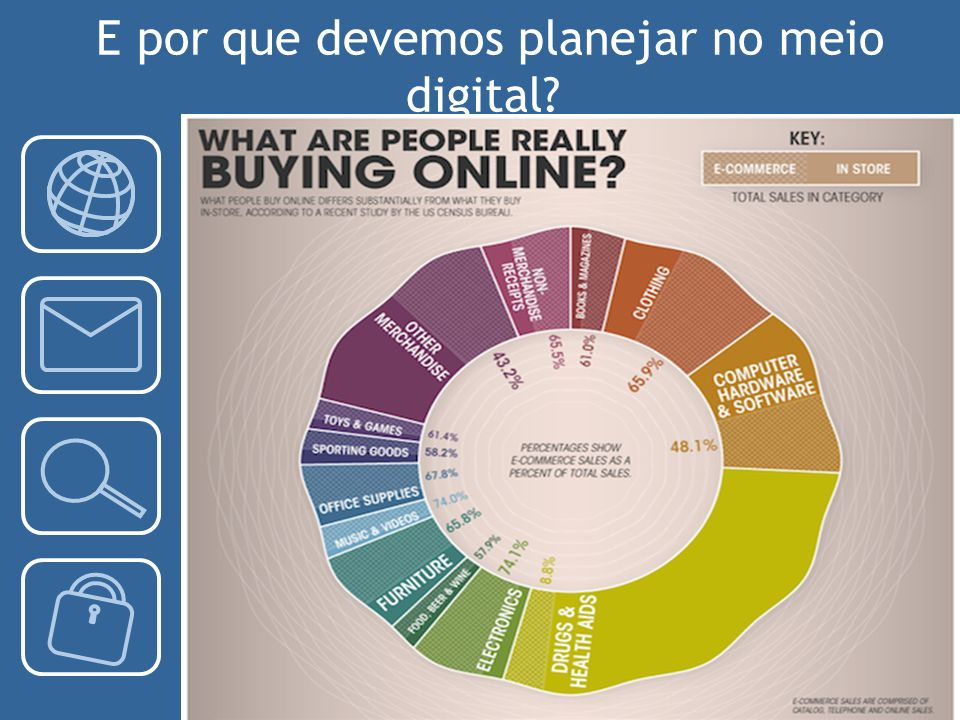 E por que devemos planejar no meio digital
