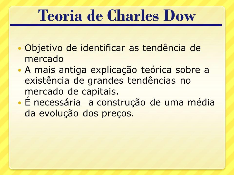 Teoria de Charles Dow Objetivo de identificar as tendência de mercado