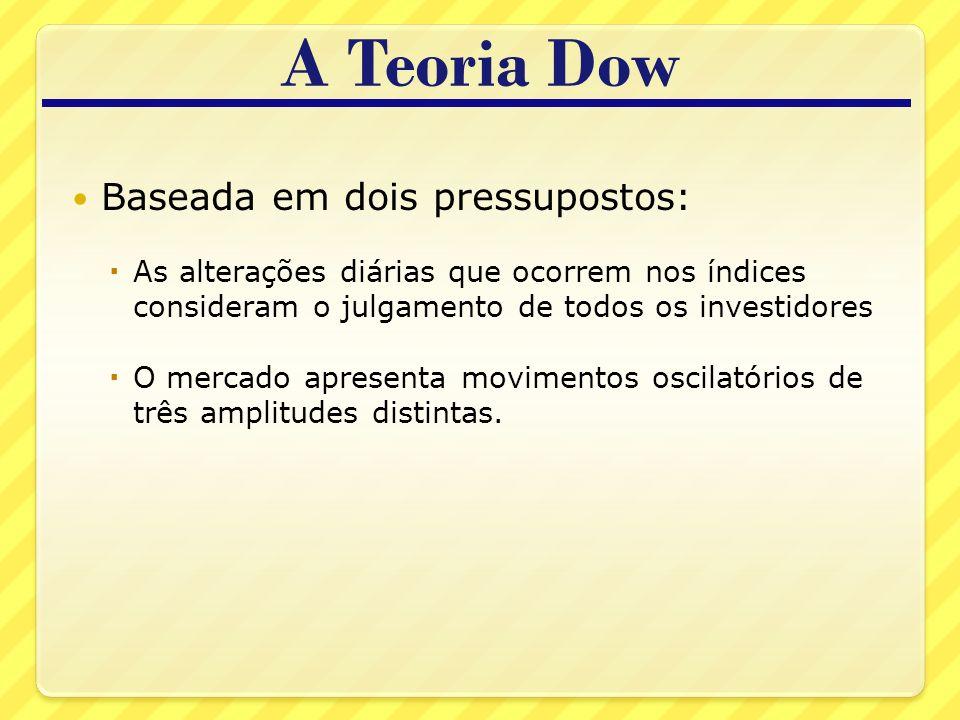A Teoria Dow Baseada em dois pressupostos: