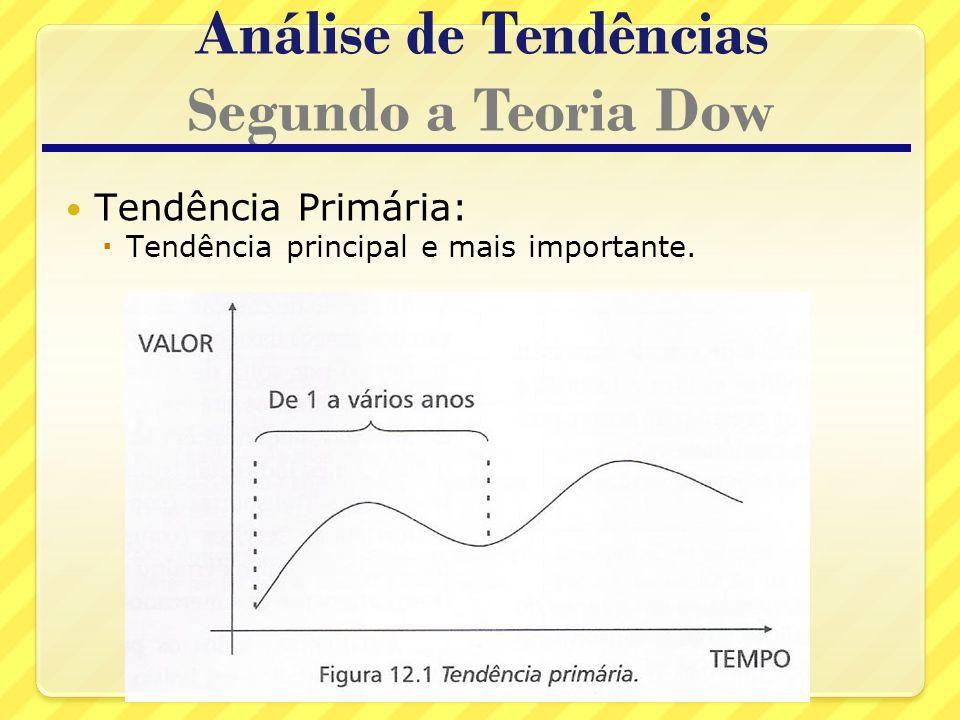 Análise de Tendências Segundo a Teoria Dow