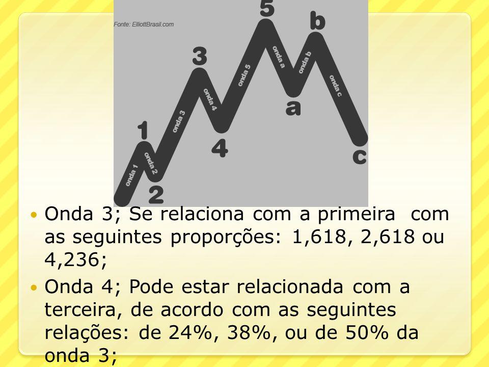 Onda 3; Se relaciona com a primeira com as seguintes proporções: 1,618, 2,618 ou 4,236;