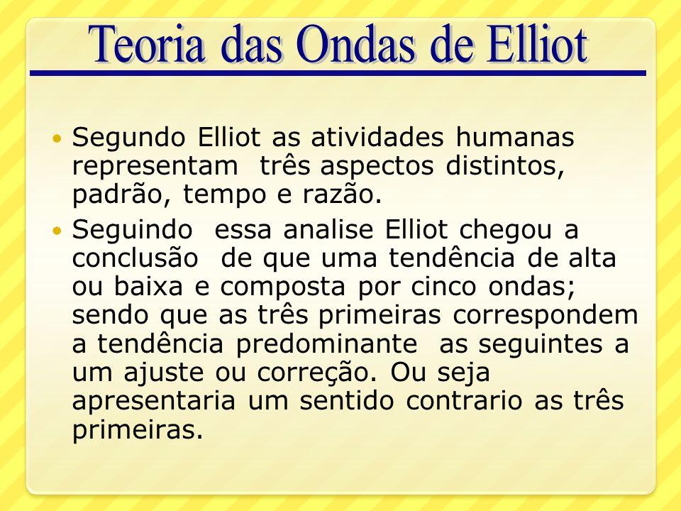 Teoria das Ondas de Elliot