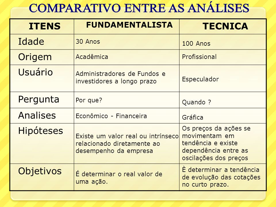COMPARATIVO ENTRE AS ANÁLISES