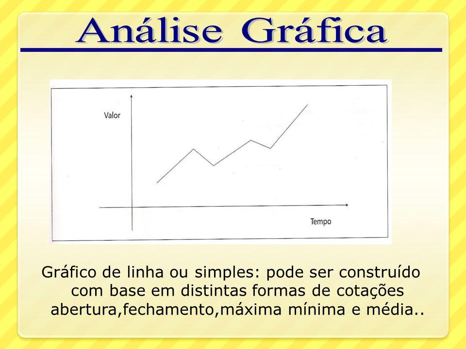 Análise Gráfica Gráfico de linha ou simples: pode ser construído com base em distintas formas de cotações abertura,fechamento,máxima mínima e média..