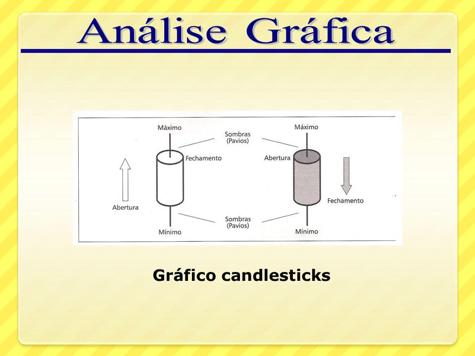Análise Gráfica Gráfico candlesticks