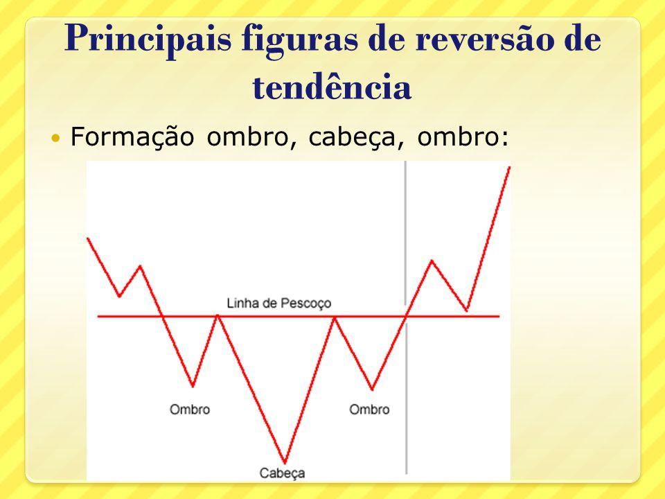 Principais figuras de reversão de tendência