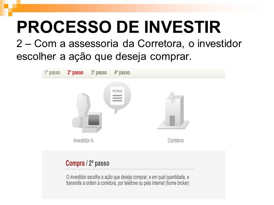 PROCESSO DE INVESTIR 2 – Com a assessoria da Corretora, o investidor escolher a ação que deseja comprar.