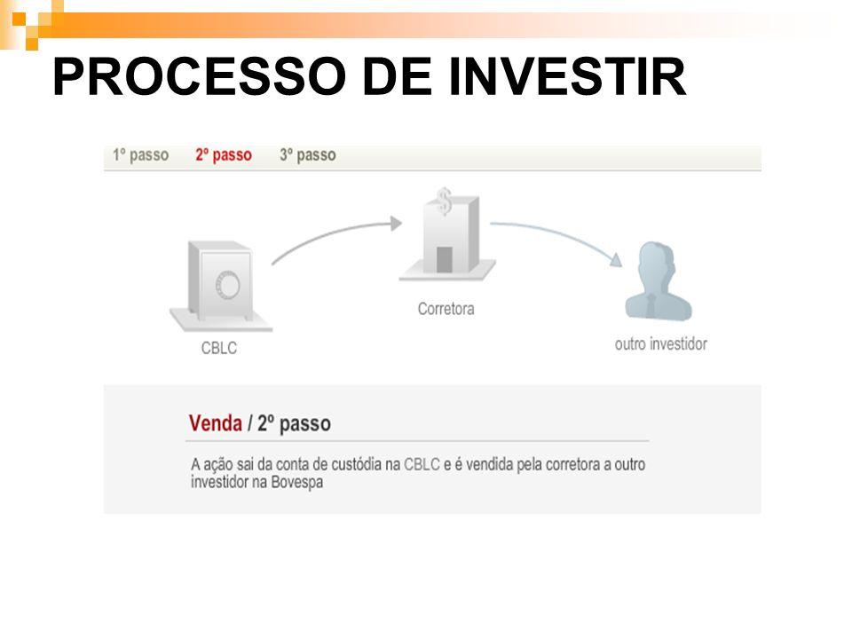 PROCESSO DE INVESTIR