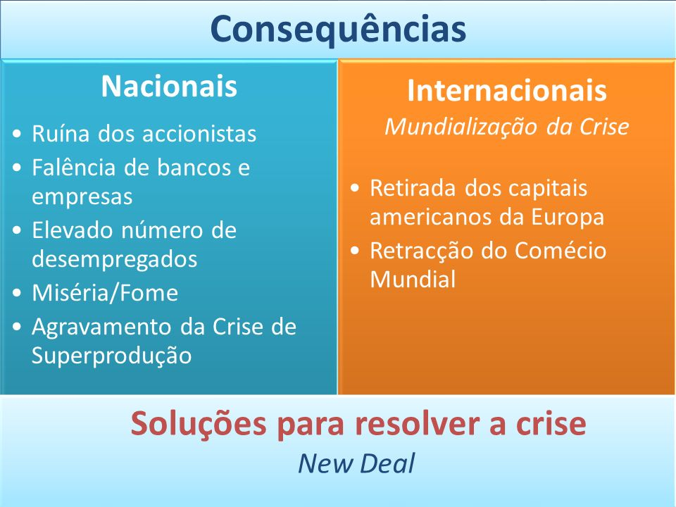 Soluções para resolver a crise