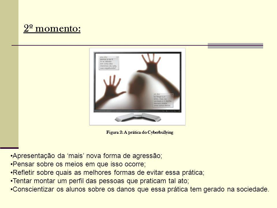 Figura 2: A prática do Cyberbullying