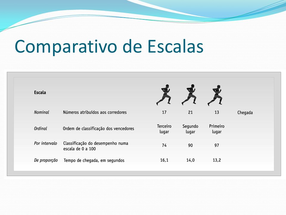 Comparativo de Escalas