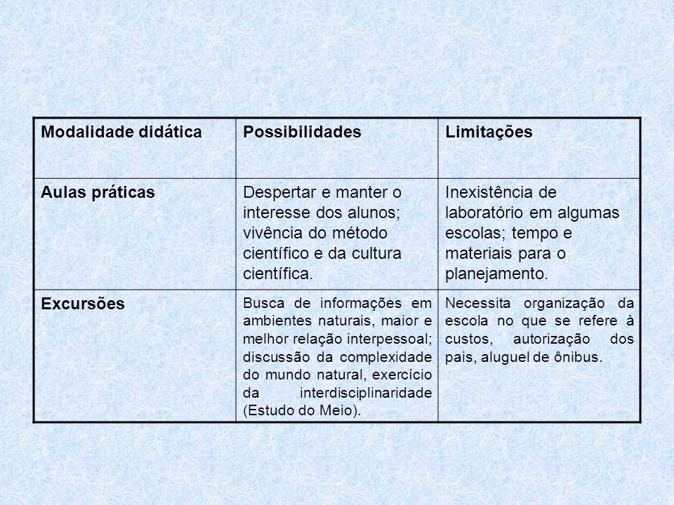 Modalidade didática Possibilidades Limitações Aulas práticas