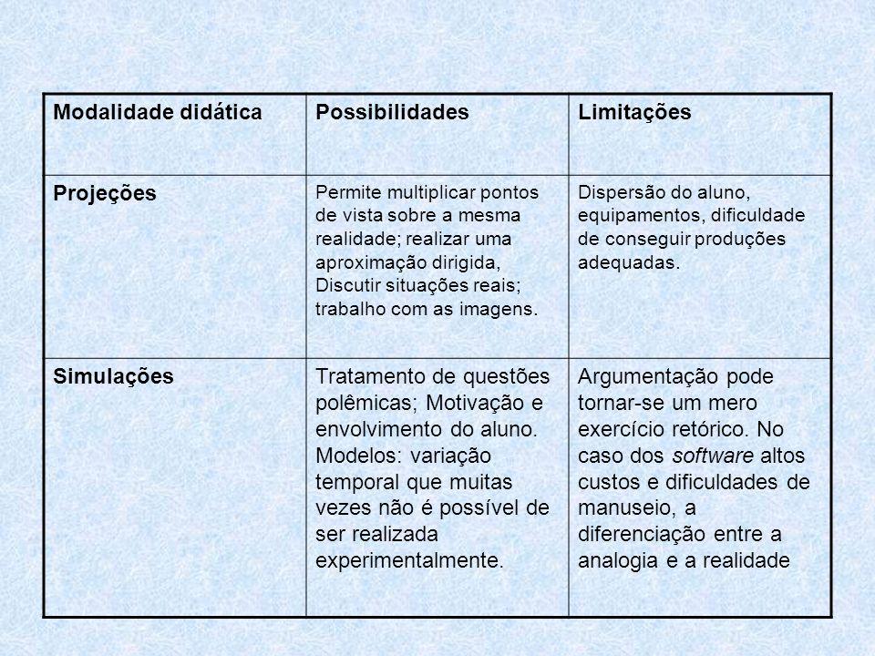 Modalidade didática Possibilidades Limitações Projeções Simulações