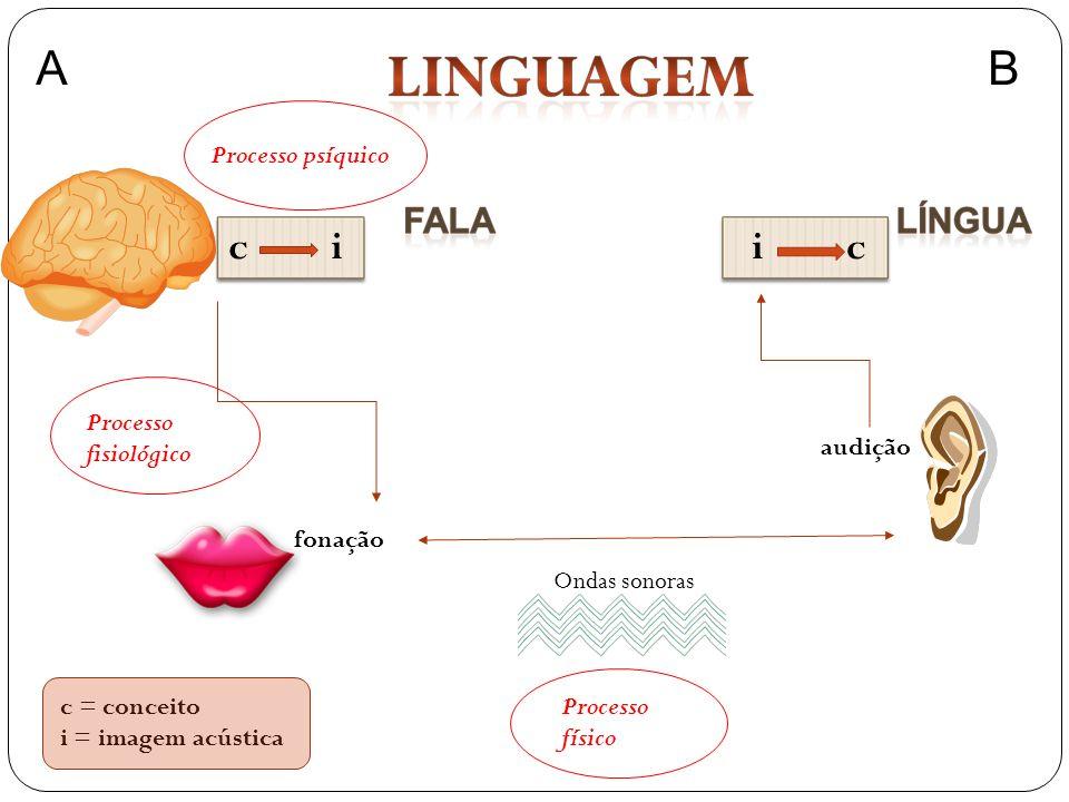 A B c i i c Processo psíquico Processo fisiológico audição fonação