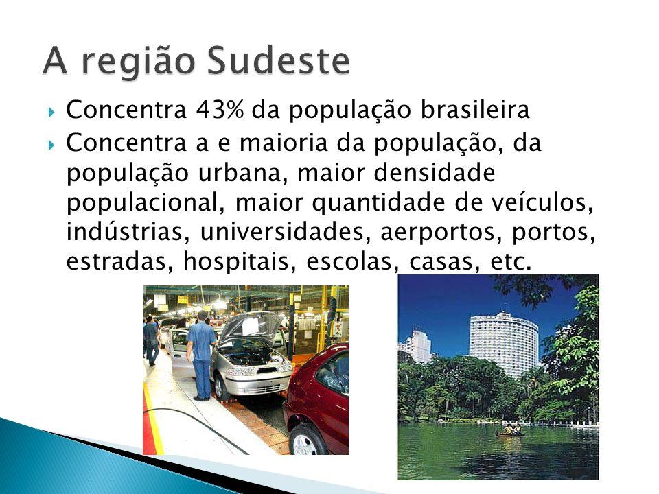 A região Sudeste Concentra 43% da população brasileira