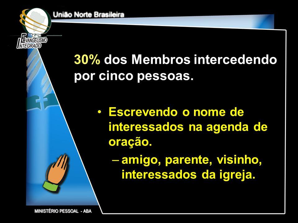 30% dos Membros intercedendo por cinco pessoas.