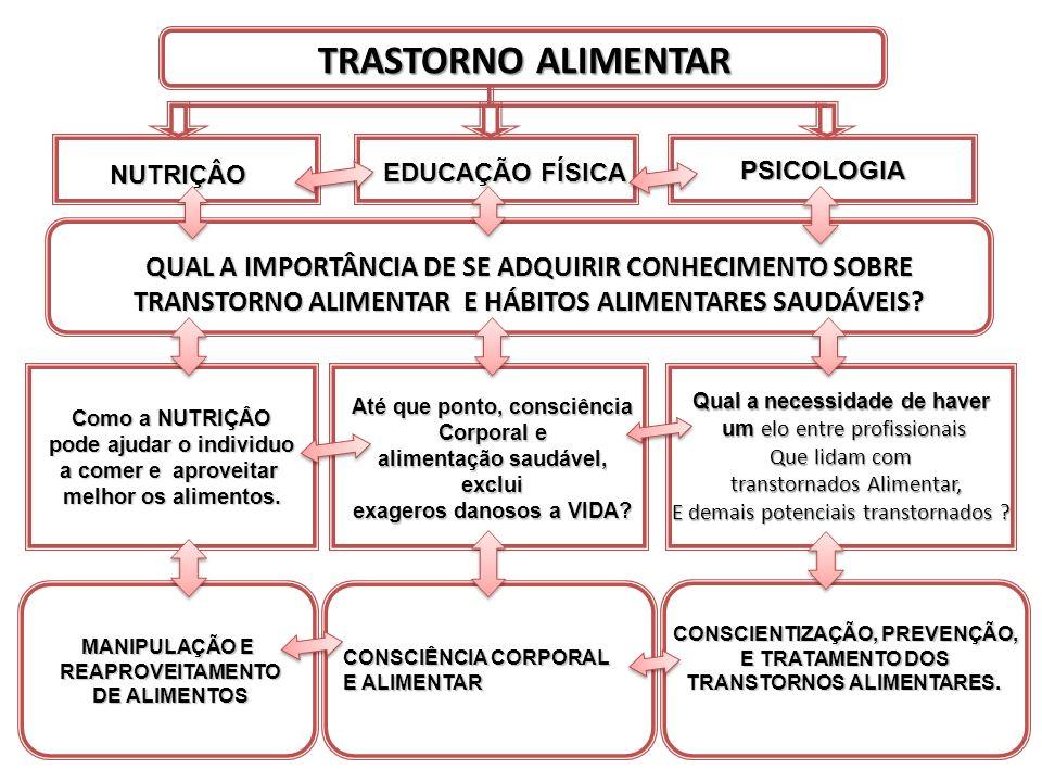 TRASTORNO alimentar EDUCAÇÃO FÍSICA. PSICOLOGIA. NUTRIÇÂO.