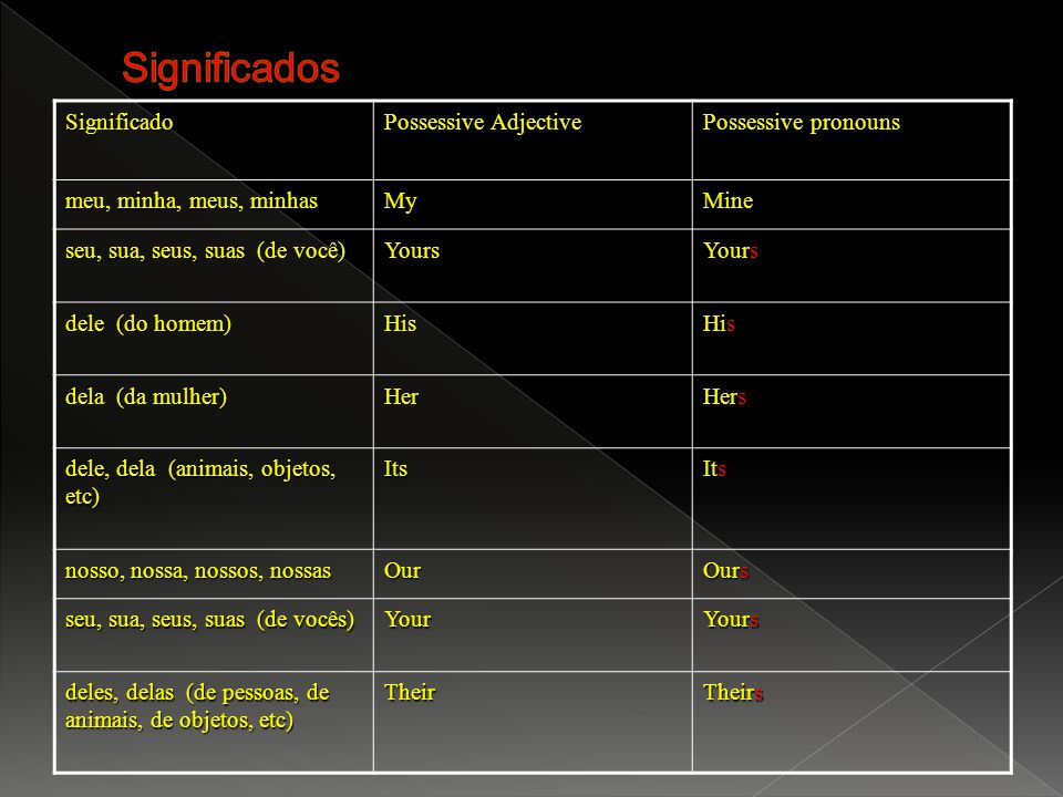 Significados Significado Possessive Adjective Possessive pronouns