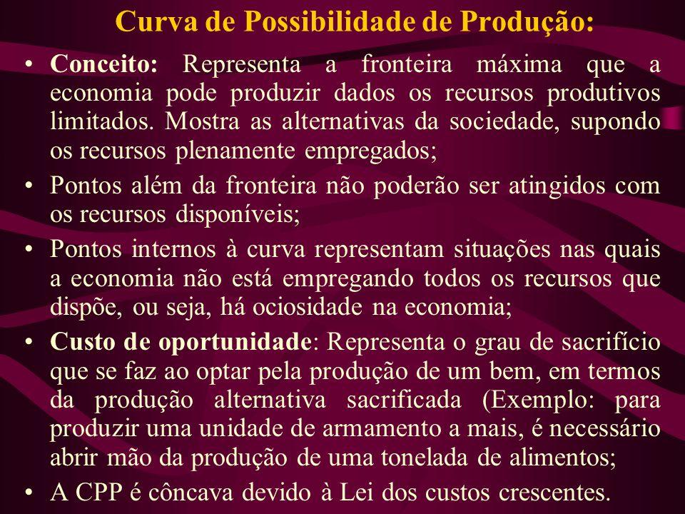 Curva de Possibilidade de Produção: