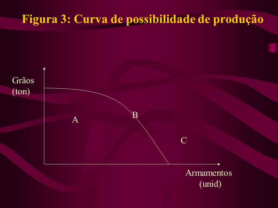Figura 3: Curva de possibilidade de produção