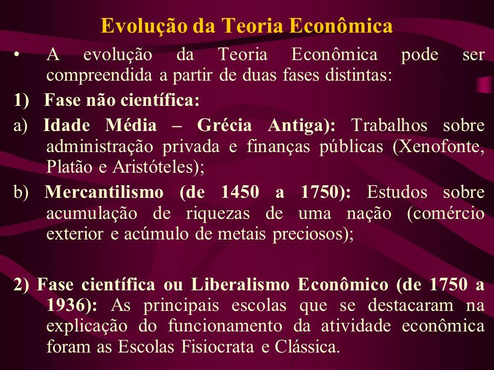 Evolução da Teoria Econômica