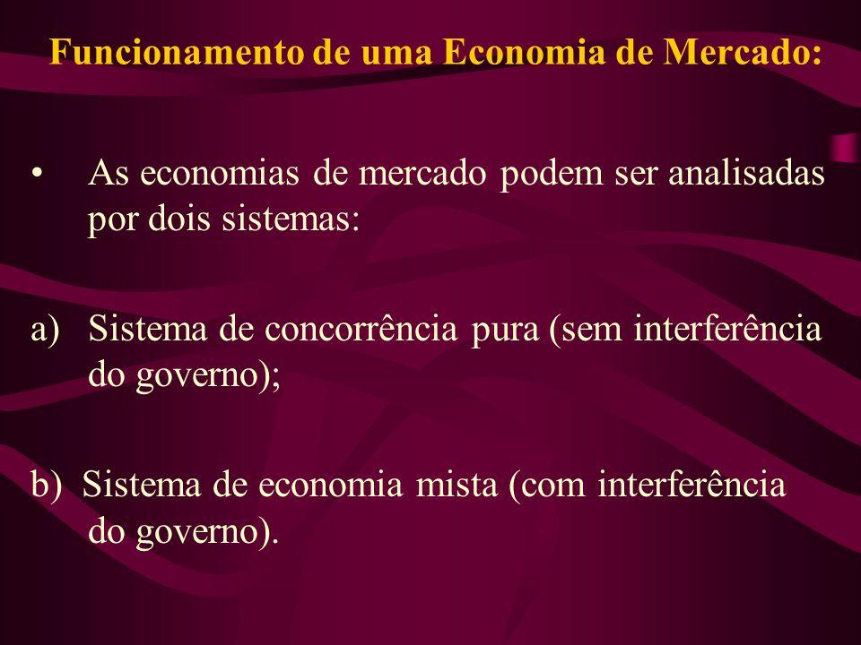 Funcionamento de uma Economia de Mercado: