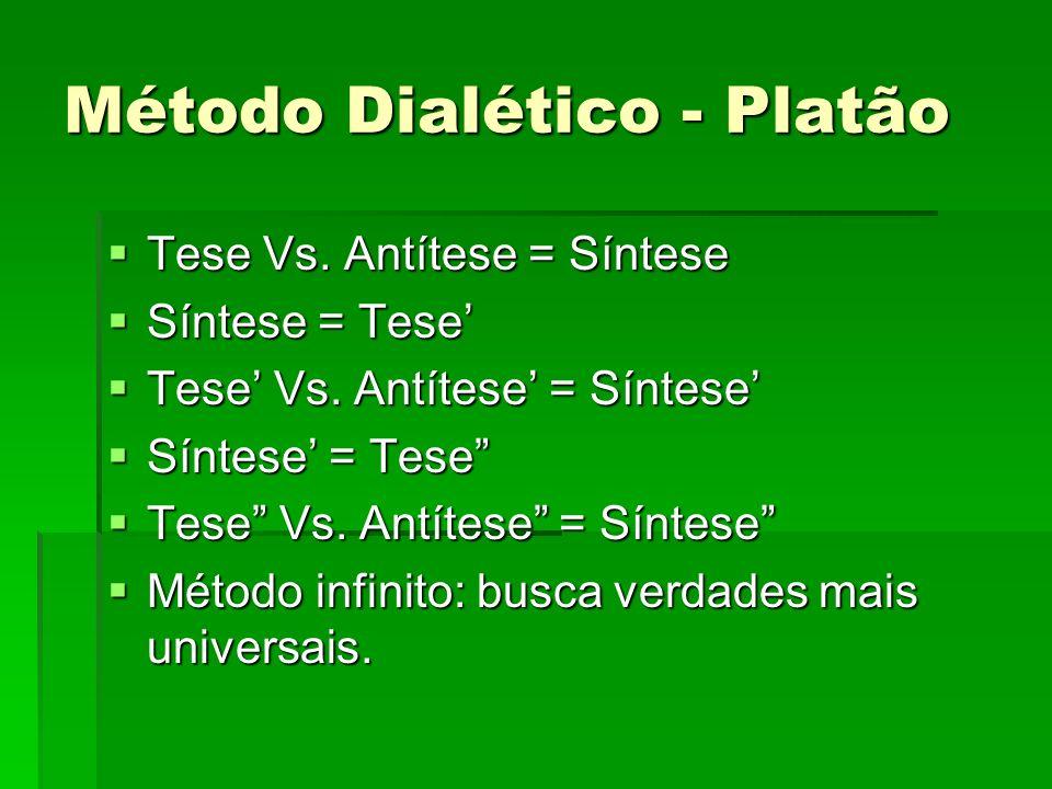 Método Dialético - Platão