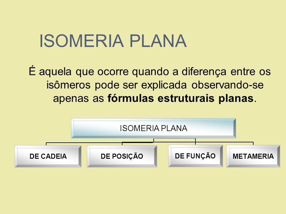 ISOMERIA PLANA É aquela que ocorre quando a diferença entre os isômeros pode ser explicada observando-se apenas as fórmulas estruturais planas.