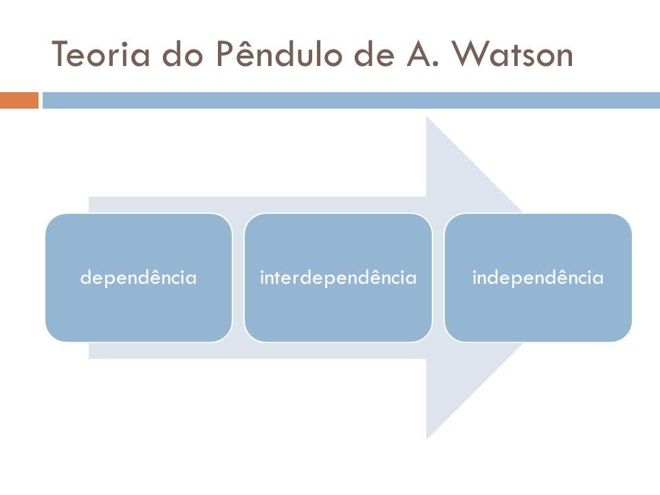 Teoria do Pêndulo de A. Watson