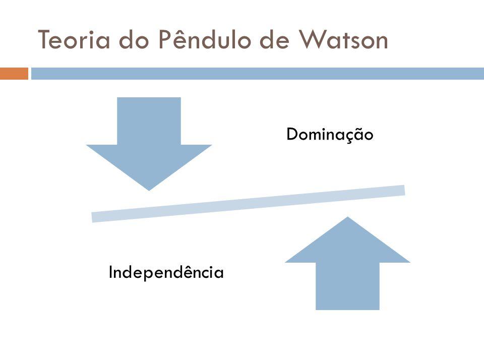 Teoria do Pêndulo de Watson