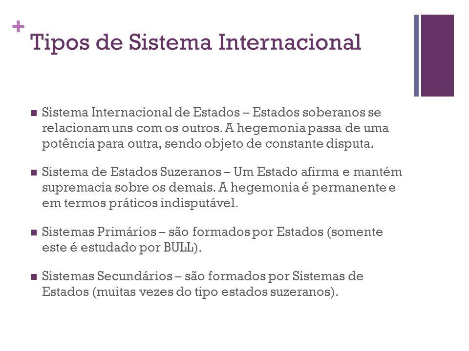 Tipos de Sistema Internacional
