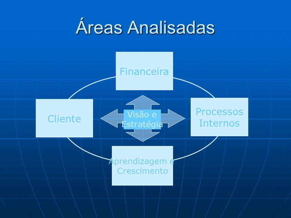 Áreas Analisadas Financeira Processos Cliente Internos Visão e