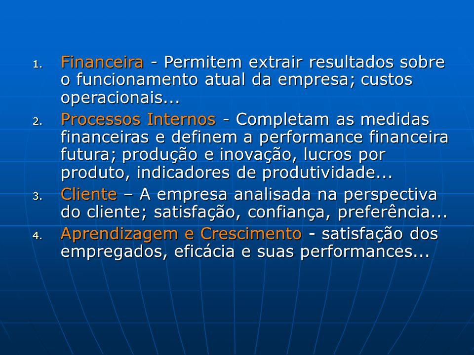 Financeira - Permitem extrair resultados sobre o funcionamento atual da empresa; custos operacionais...