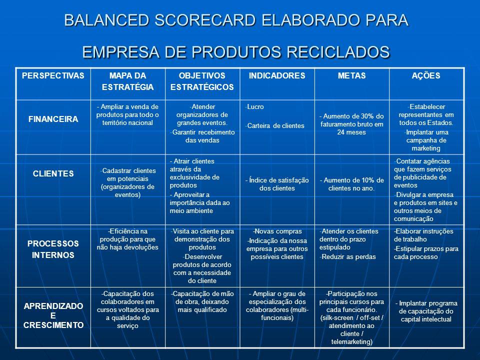 BALANCED SCORECARD ELABORADO PARA EMPRESA DE PRODUTOS RECICLADOS