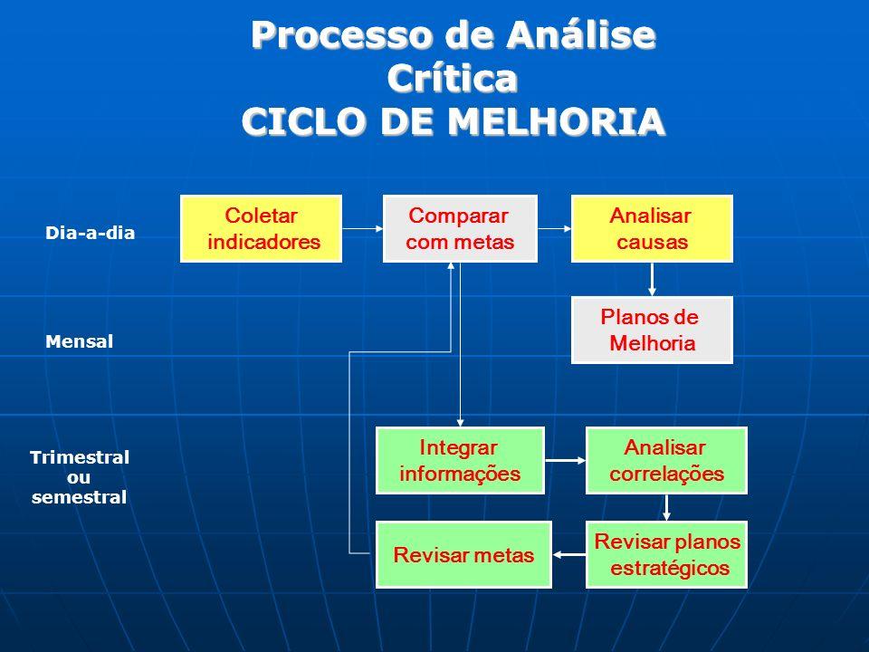 Processo de Análise Crítica CICLO DE MELHORIA