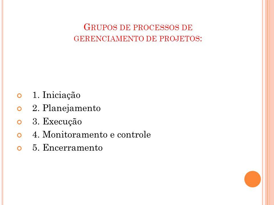 Grupos de processos de gerenciamento de projetos:
