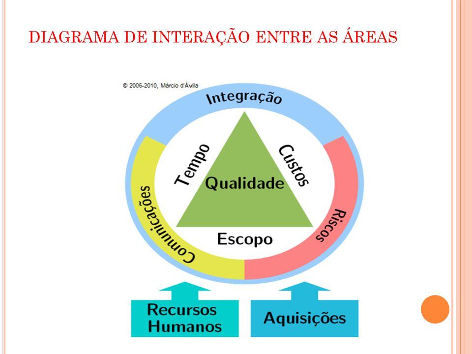 DIAGRAMA DE INTERAÇÃO ENTRE AS ÁREAS