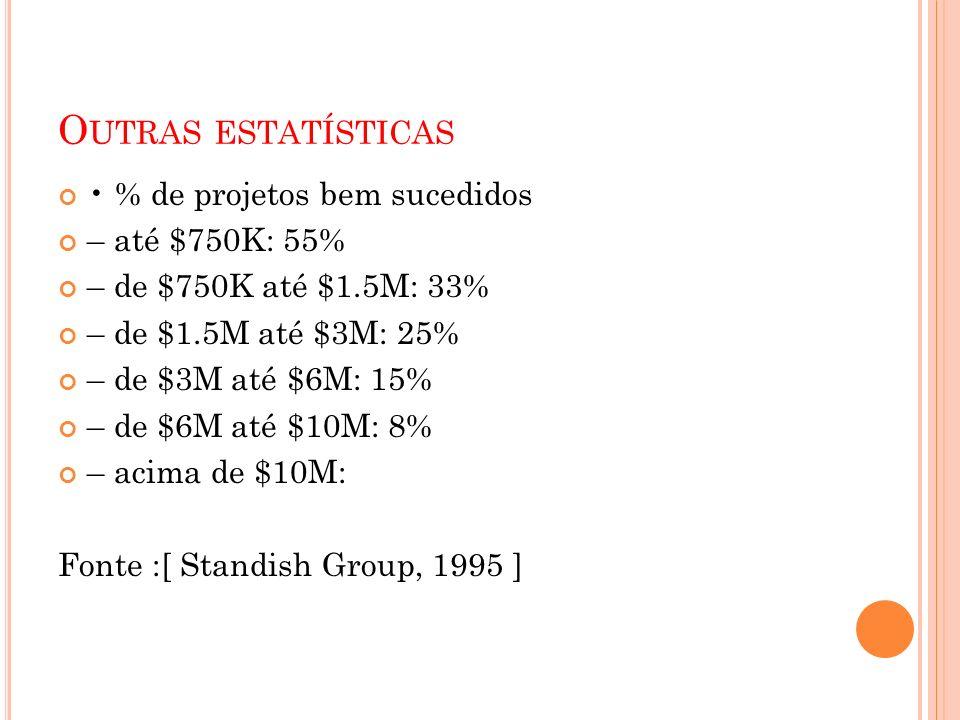 Outras estatísticas • % de projetos bem sucedidos – até $750K: 55%